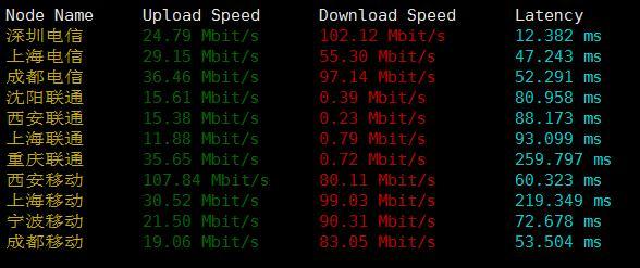 HKISL国内下载速度