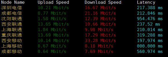 anynode国内下载速度