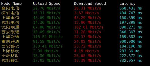 WebSound国内下载速度