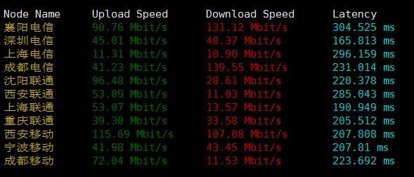 CloudCone国内下载速度