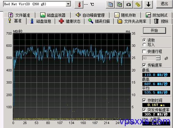磐石云数据盘硬盘速度
