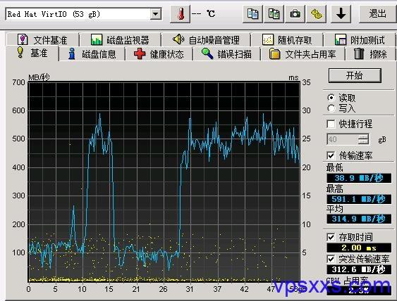 磐石云系统盘硬盘速度