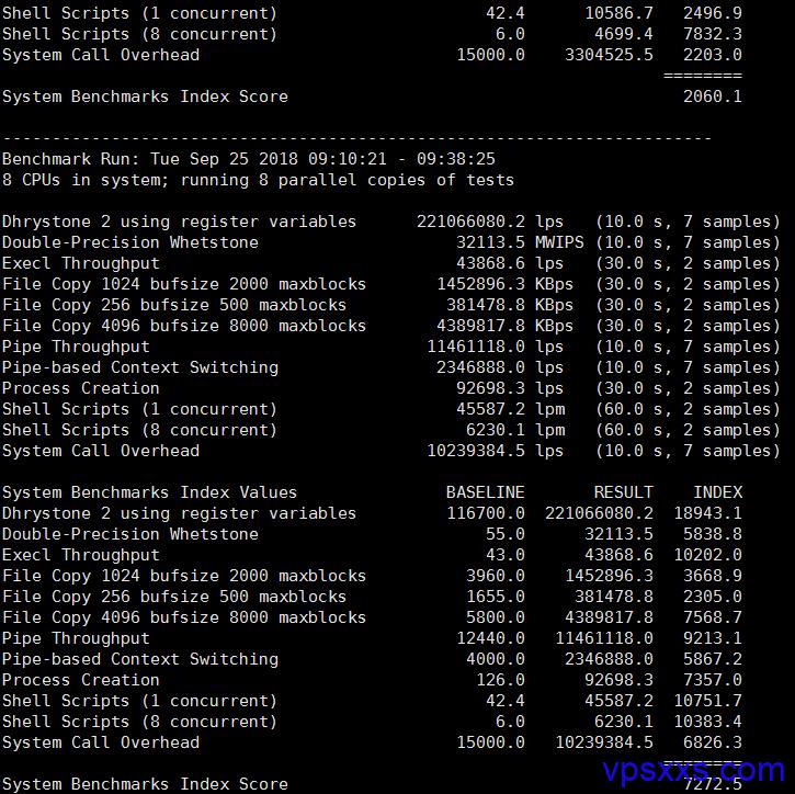 ceranetworks的UnixBench跑分