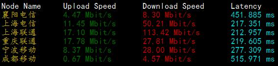virpus国内下载速度