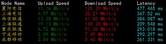 forwardweb国内下载速度