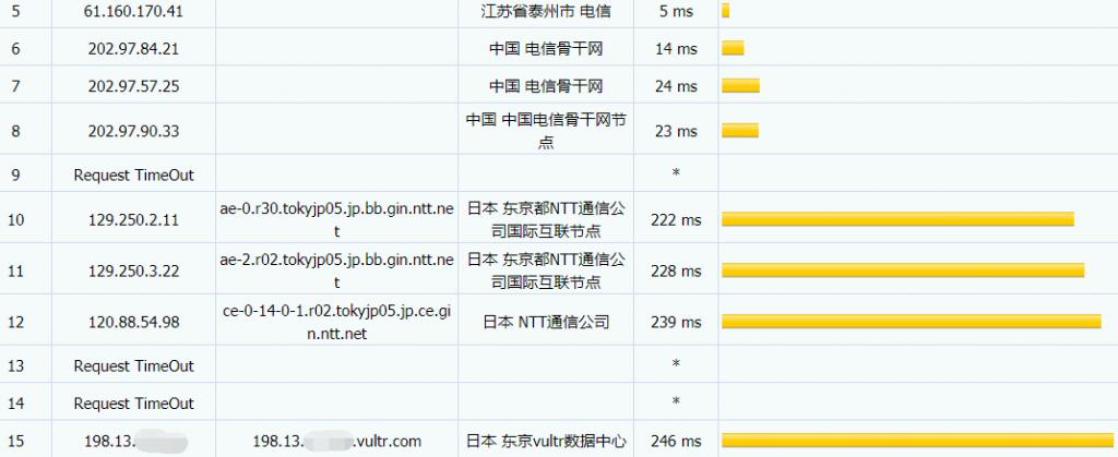 vultr日本高频VPS电信路由