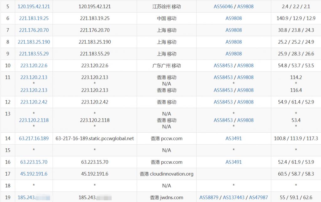 者也IO香港VPS移动去程路由