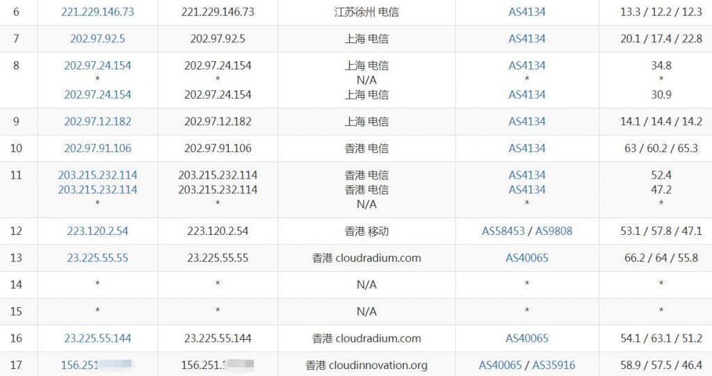 极光KVM香港VPS电信去程路由
