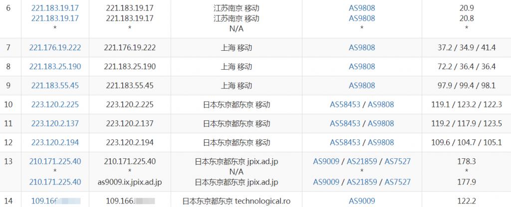 Digital-VM日本VPS移动去程路由