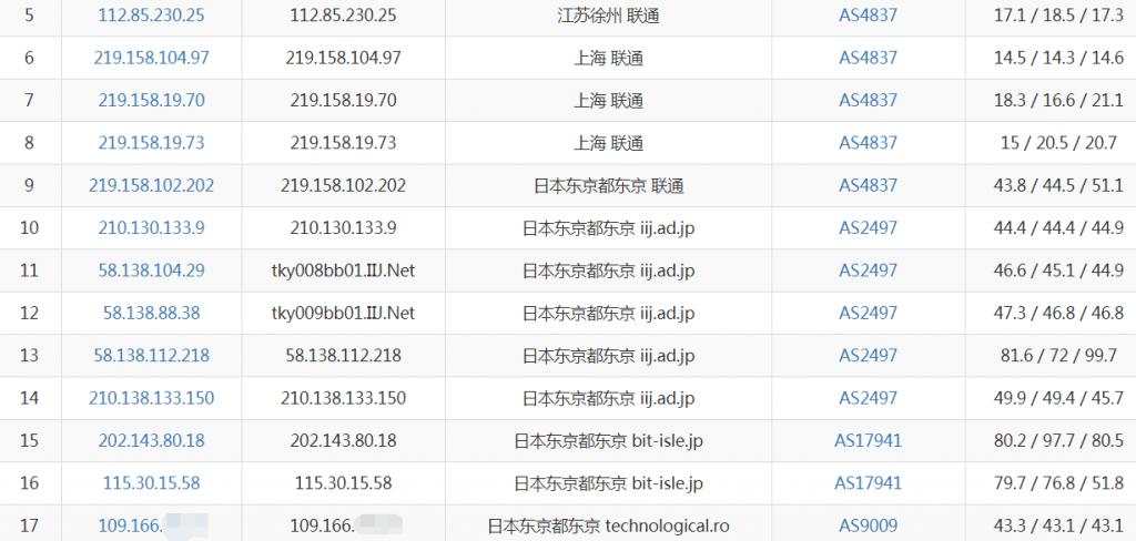 Digital-VM日本VPS联通去程路由