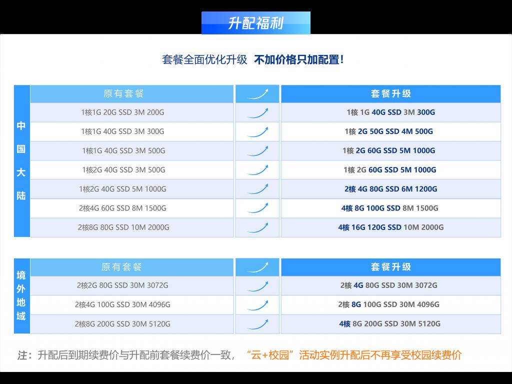 腾讯云:108元/年,新老轻量服务器用户免费升级,2核4G/80G SSD硬盘/1200GB流量/6M带宽